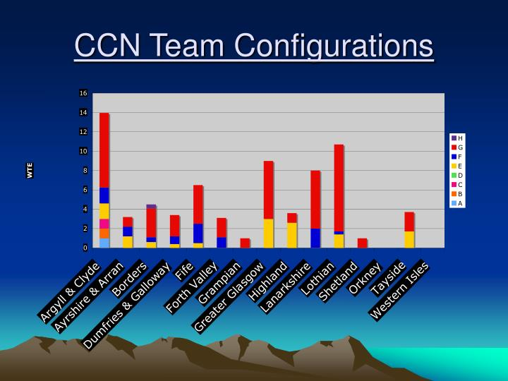 CCN Team Configurations