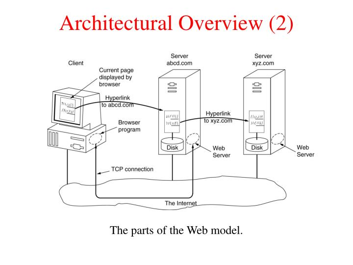 Architectural Overview (2)