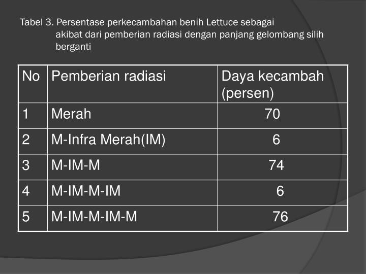 Tabel 3. Persentase perkecambahan benih Lettuce sebagai