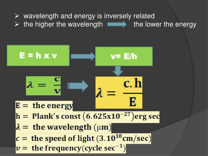 wavelength and energy is inversely related