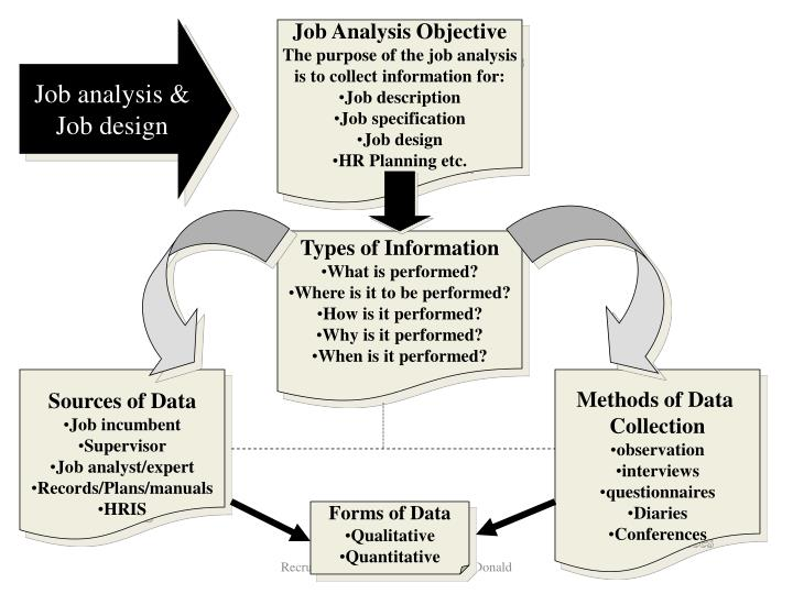 Job analysis &