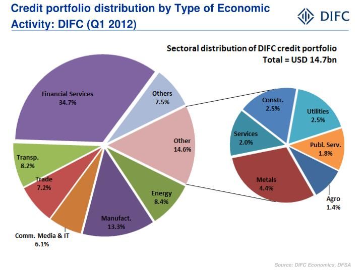 Credit portfolio distribution by Type of Economic