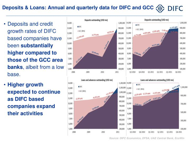 Deposits & Loans: Annual and quarterly data for DIFC and GCC