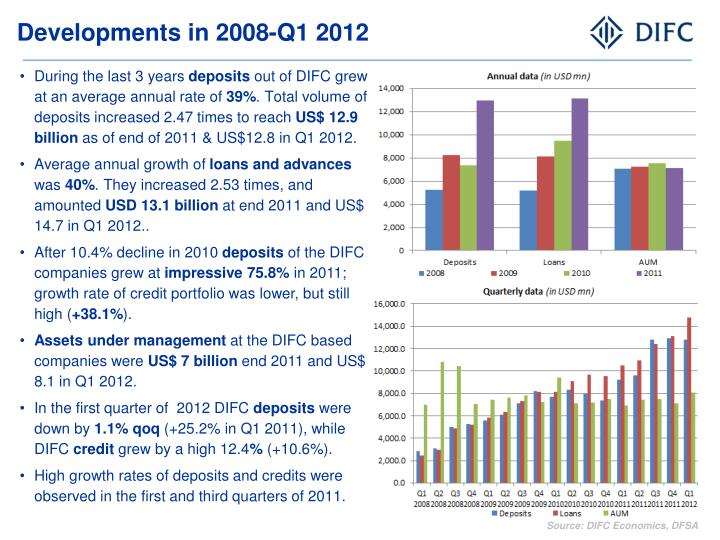 Developments in 2008-Q1 2012