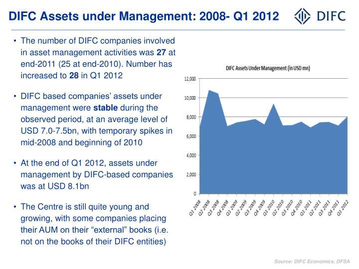 DIFC Assets under Management: