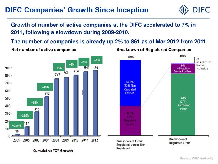DIFC Companies' Growth Since Inception