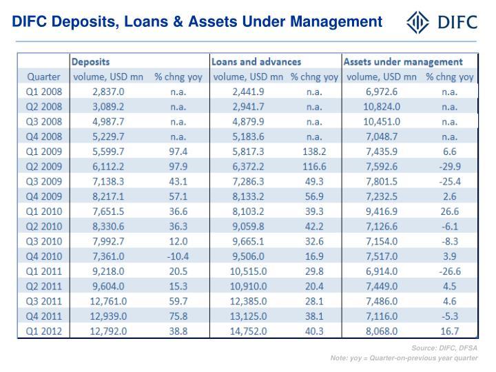 DIFC Deposits