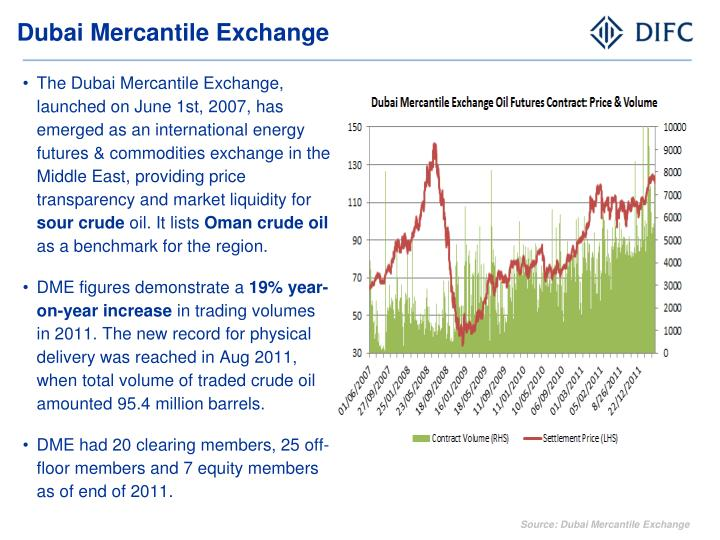 Dubai Mercantile Exchange