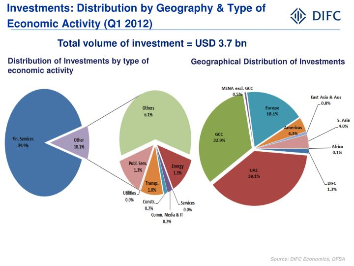 Investments: Distribution by Geography & Type of