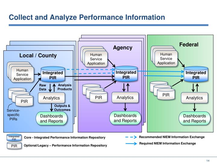 Collect and Analyze Performance Information