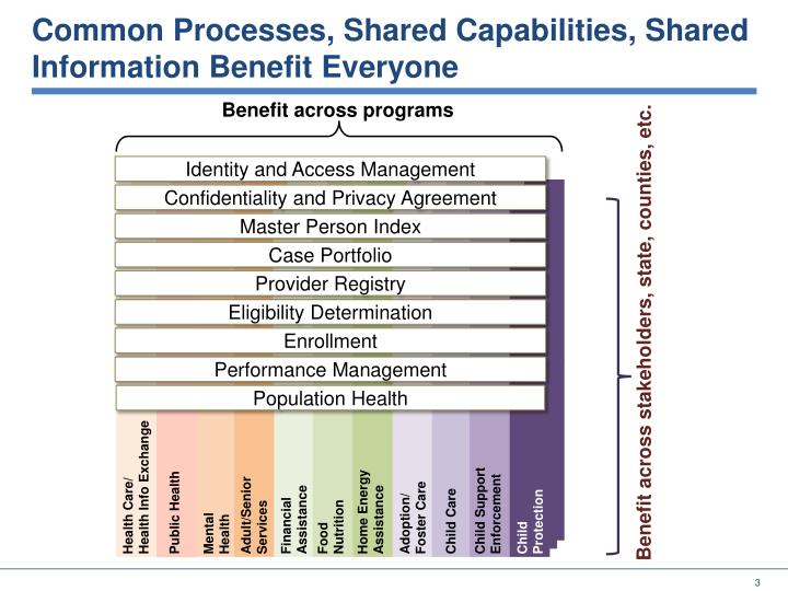 Common processes shared capabilities shared information benefit everyone