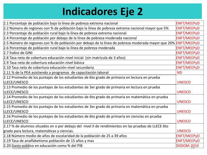 Indicadores Eje 2