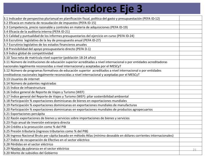 Indicadores Eje 3