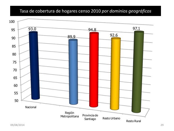 Tasa de cobertura de hogares censo 2010