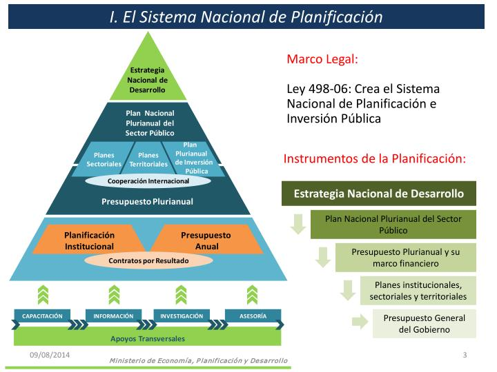 I. El Sistema Nacional de Planificación