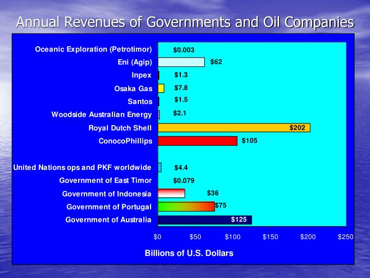 Annual revenues of governments and oil companies