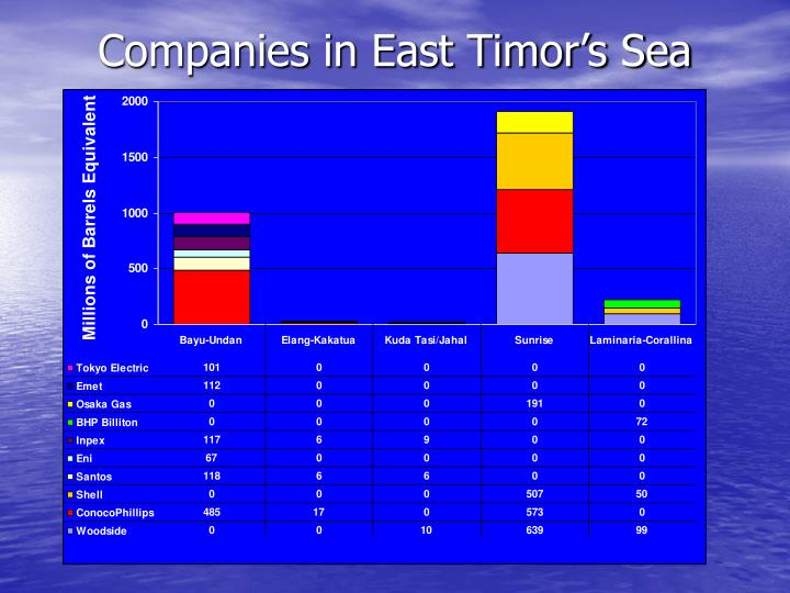 Companies in East Timor's Sea