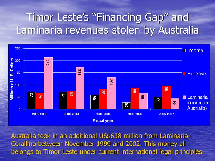 "Timor Leste's ""Financing Gap"" and Laminaria revenues stolen by Australia"