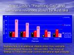 timor leste s financing gap and laminaria revenues stolen by australia