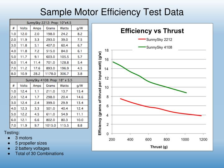 Sample Motor Efficiency Test Data