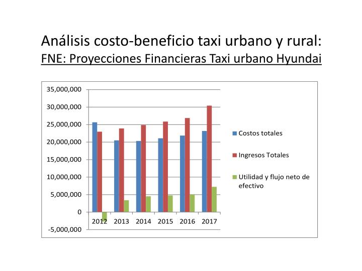 Análisis costo-beneficio taxi urbano y rural:
