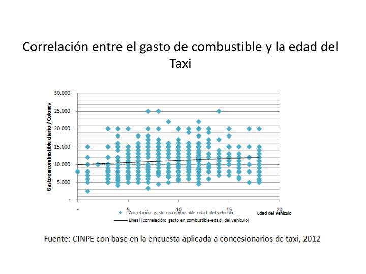 Correlación entre el gasto de combustible y la edad del Taxi