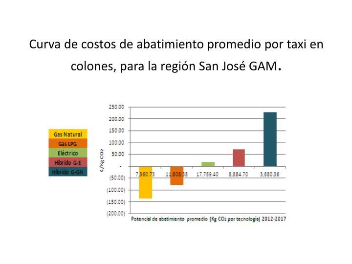Curva de costos de abatimiento promedio por taxi en colones, para la región San José GAM