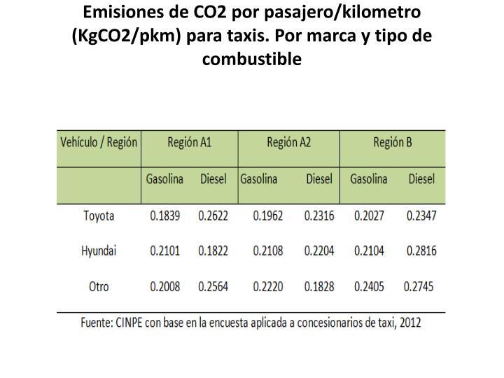 Emisiones de CO2 por pasajero/kilometro (KgCO2/