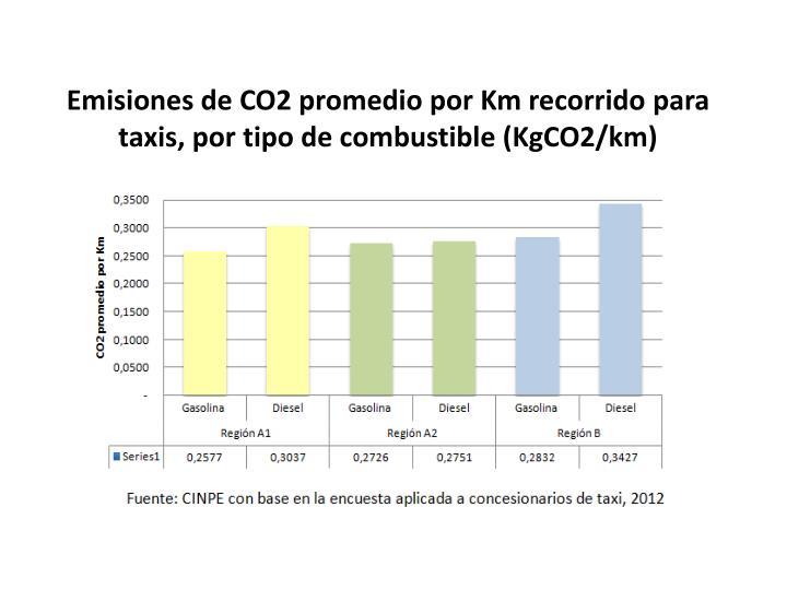 Emisiones de CO2 promedio por Km recorrido para taxis, por tipo de combustible (KgCO2/km)