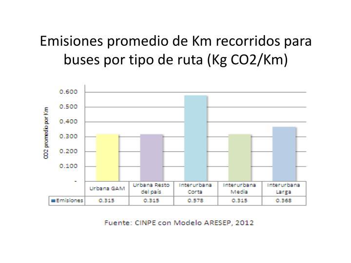 Emisiones promedio de Km recorridos para buses por tipo de ruta (Kg CO2/Km)