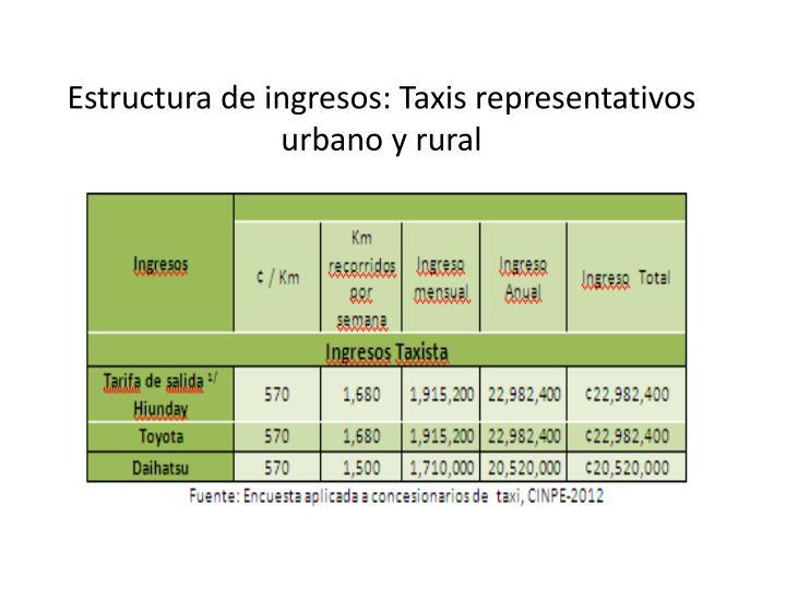 Estructura de ingresos: Taxis representativos urbano y rural