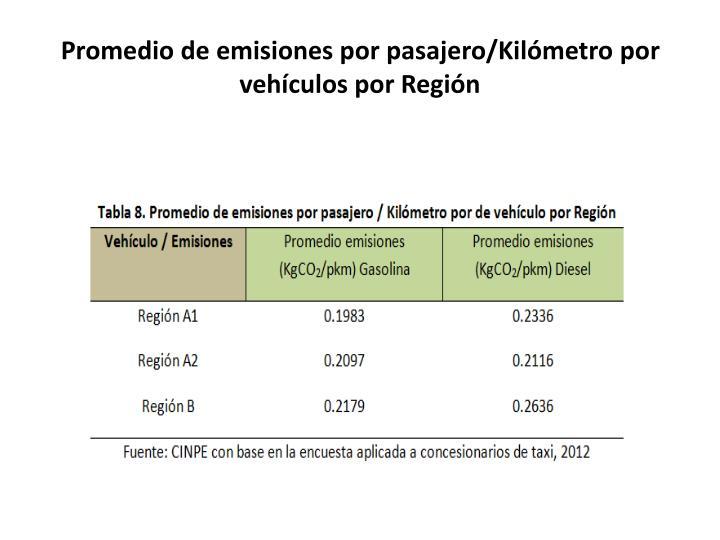Promedio de emisiones por pasajero/Kilómetro por vehículos por Región