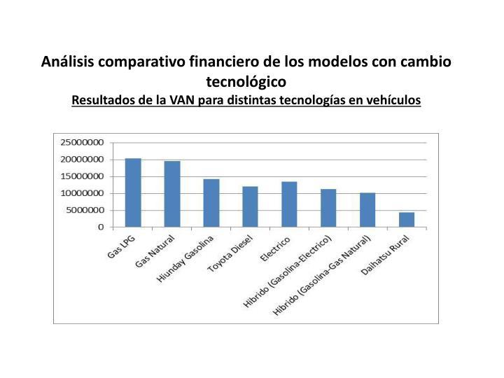 Análisis comparativo financiero de los modelos con cambio tecnológico