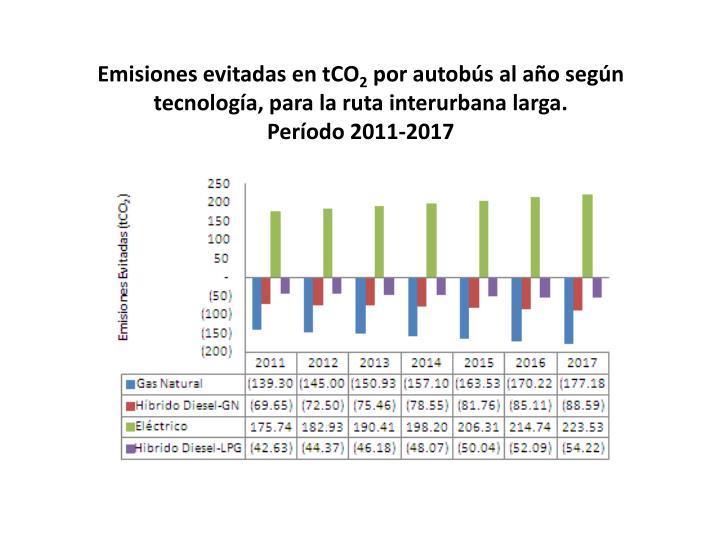Emisiones evitadas en tCO