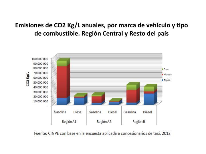 Emisiones de CO2 Kg/L anuales, por marca de vehículo y tipo de combustible. Región Central y Resto del país