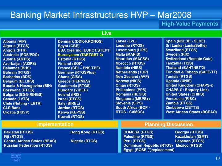 Banking Market Infrastructures HVP –