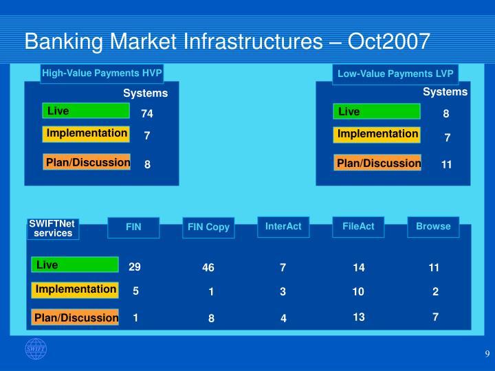 Banking Market Infrastructures –