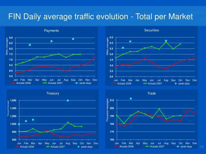 FIN Daily average traffic evolution - T