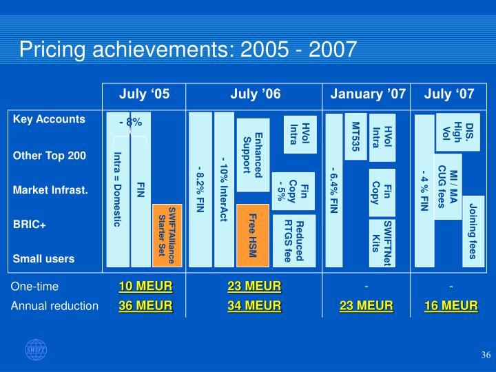 Pricing achievements: 2005 - 2007