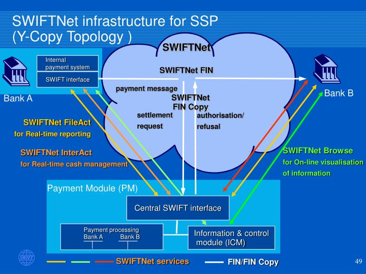 SWIFTNet infrastructure for SSP