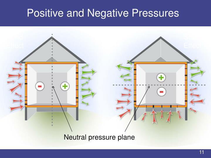 Positive and Negative Pressures