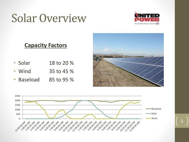 Solar Overview