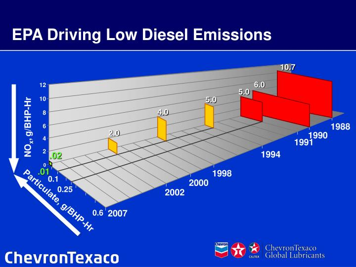 Epa driving low diesel emissions