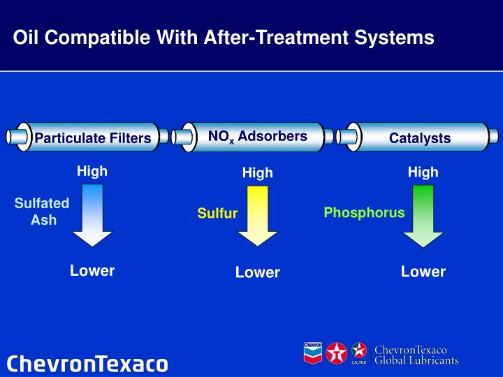 Oil Compatible With After-Treatment Systems