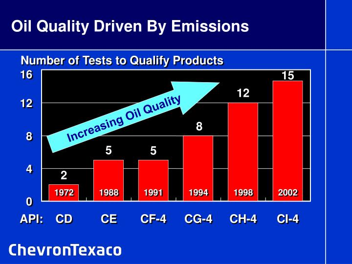 Oil Quality Driven By Emissions