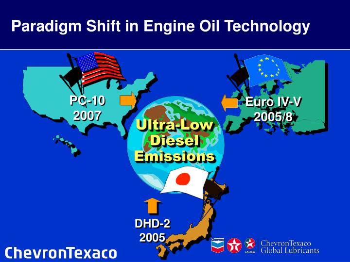 Paradigm Shift in Engine Oil Technology