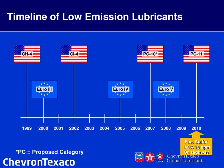 Timeline of Low Emission Lubricants
