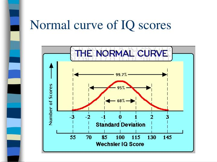 Normal curve of IQ scores