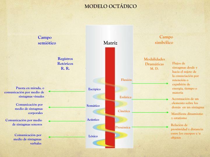 MODELO OCTÁDICO