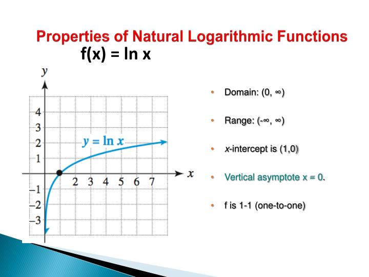 Properties of Natural Logarithmic Functions